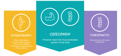 Osteopathy, Physiotherapy and Chiropractic