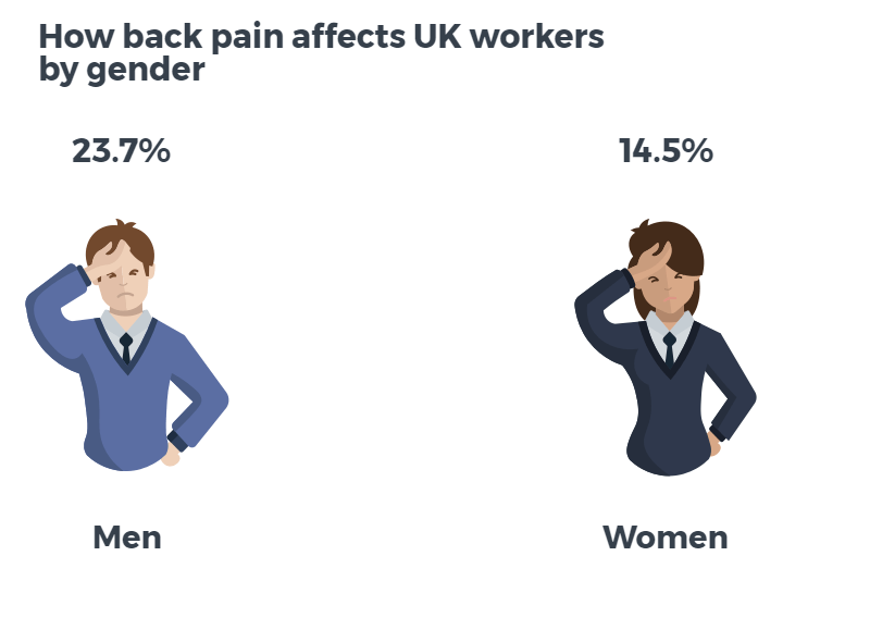 Back Pain UK Workers