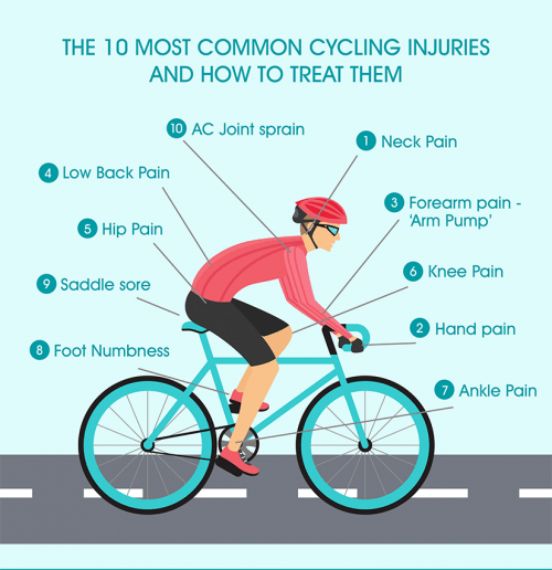 Common Cycling Injuries and how to treat them