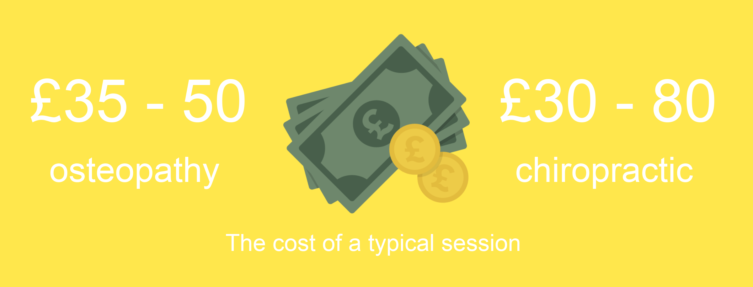 The price of a chiropractic and osteopathy session